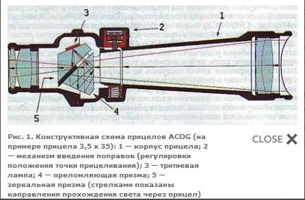 Самодельный оптическая прицел и другие прицелы фото схема - Самодельные